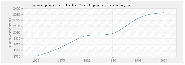 Landas : Cubic interpolation of population growth