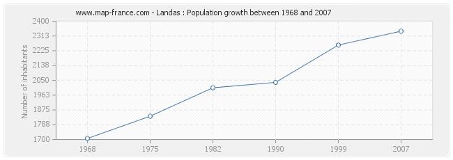 Population Landas