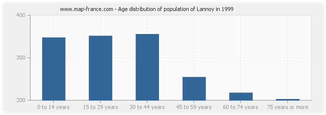 Age distribution of population of Lannoy in 1999