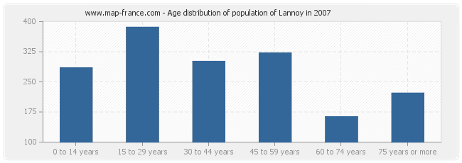 Age distribution of population of Lannoy in 2007