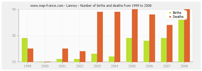 Lannoy : Number of births and deaths from 1999 to 2008