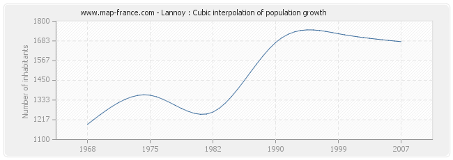 Lannoy : Cubic interpolation of population growth