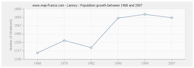 Population Lannoy
