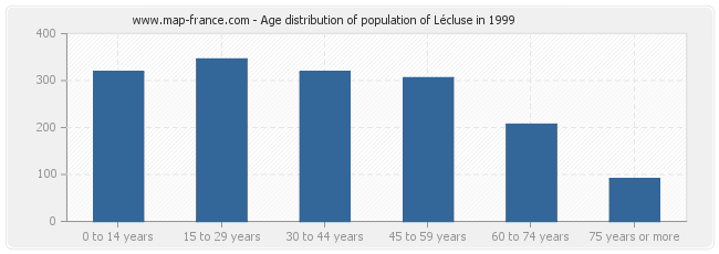 Age distribution of population of Lécluse in 1999