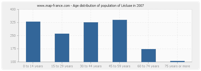 Age distribution of population of Lécluse in 2007