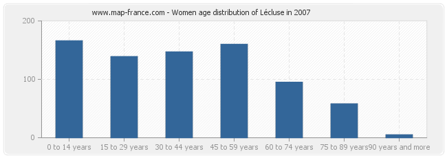 Women age distribution of Lécluse in 2007