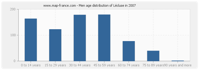 Men age distribution of Lécluse in 2007