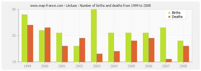 Lécluse : Number of births and deaths from 1999 to 2008