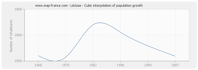 Lécluse : Cubic interpolation of population growth