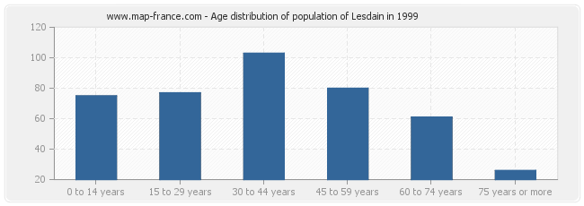 Age distribution of population of Lesdain in 1999