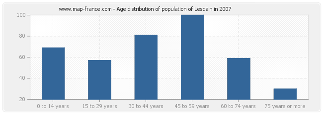 Age distribution of population of Lesdain in 2007