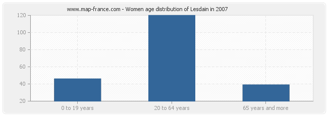 Women age distribution of Lesdain in 2007