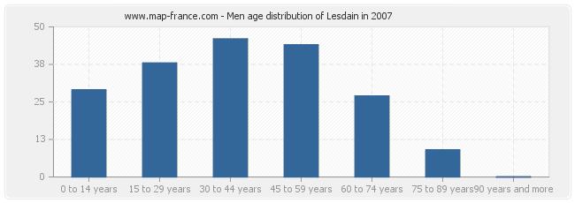Men age distribution of Lesdain in 2007