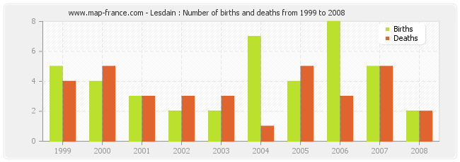 Lesdain : Number of births and deaths from 1999 to 2008