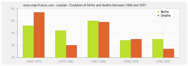 Lesdain : Evolution of births and deaths between 1968 and 2007