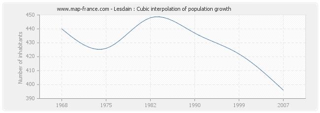 Lesdain : Cubic interpolation of population growth