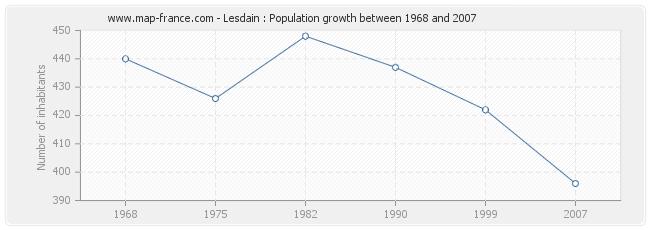 Population Lesdain