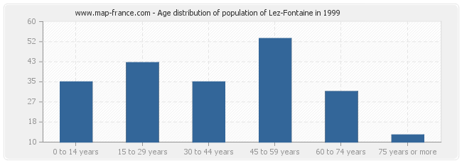 Age distribution of population of Lez-Fontaine in 1999