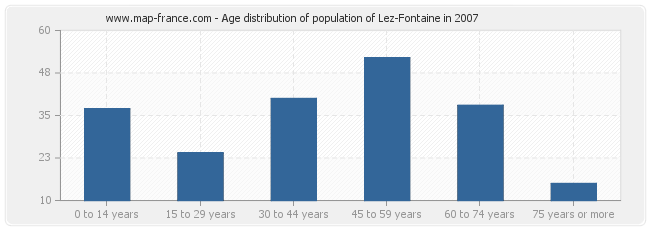 Age distribution of population of Lez-Fontaine in 2007