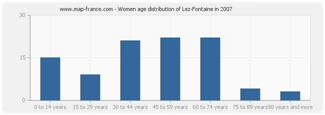 Women age distribution of Lez-Fontaine in 2007