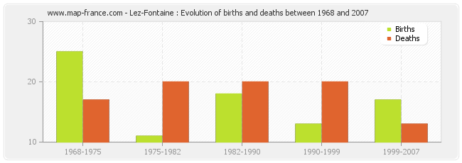 Lez-Fontaine : Evolution of births and deaths between 1968 and 2007