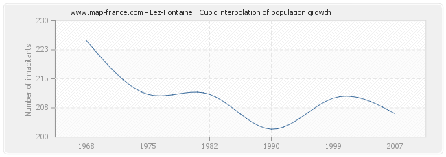 Lez-Fontaine : Cubic interpolation of population growth