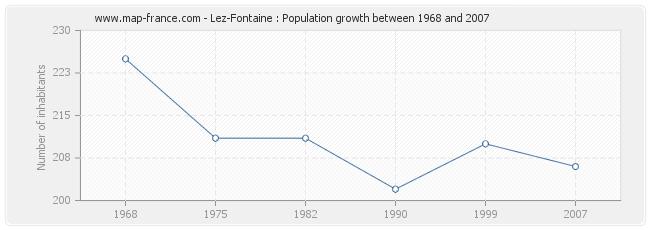 Population Lez-Fontaine