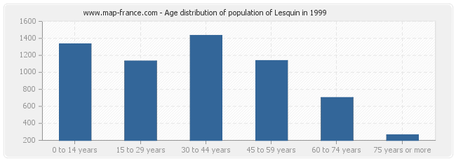 Age distribution of population of Lesquin in 1999