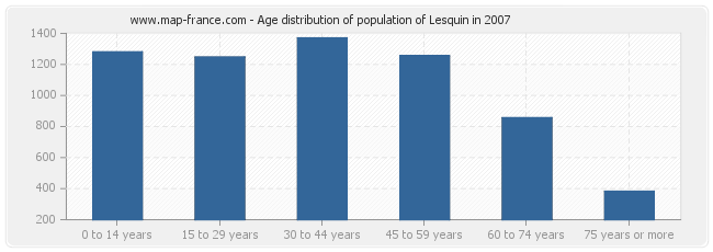 Age distribution of population of Lesquin in 2007