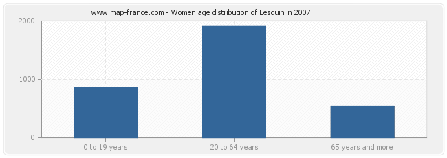 Women age distribution of Lesquin in 2007
