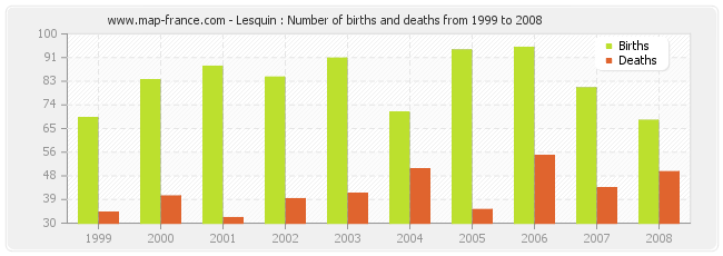 Lesquin : Number of births and deaths from 1999 to 2008
