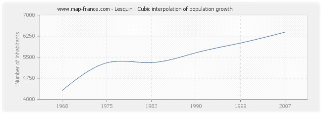 Lesquin : Cubic interpolation of population growth