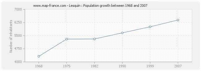 Population Lesquin