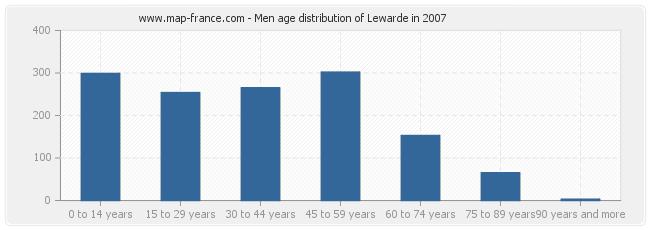 Men age distribution of Lewarde in 2007