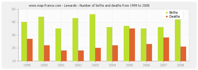 Lewarde : Number of births and deaths from 1999 to 2008