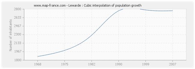 Lewarde : Cubic interpolation of population growth