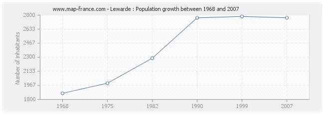 Population Lewarde