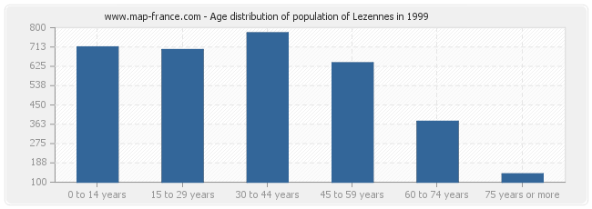 Age distribution of population of Lezennes in 1999