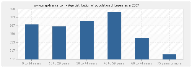 Age distribution of population of Lezennes in 2007