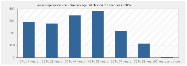 Women age distribution of Lezennes in 2007