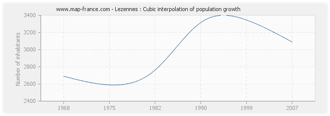 Lezennes : Cubic interpolation of population growth