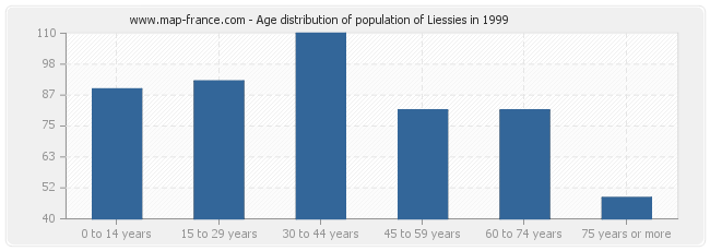 Age distribution of population of Liessies in 1999