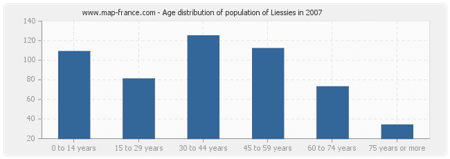 Age distribution of population of Liessies in 2007