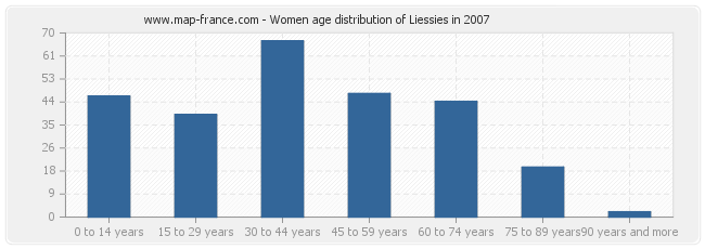 Women age distribution of Liessies in 2007
