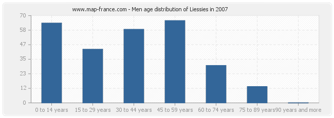 Men age distribution of Liessies in 2007