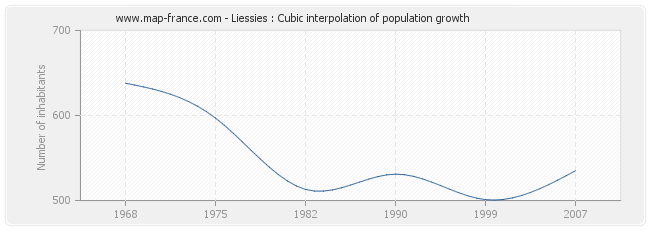 Liessies : Cubic interpolation of population growth