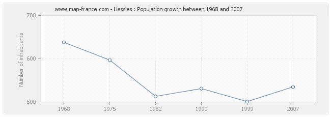 Population Liessies