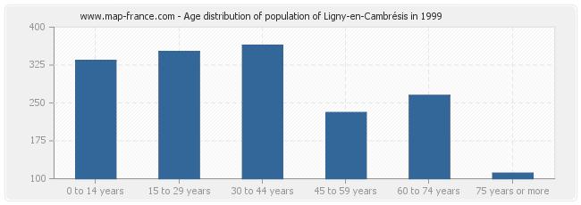 Age distribution of population of Ligny-en-Cambrésis in 1999