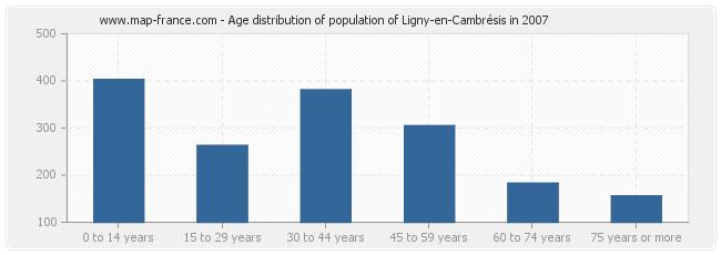 Age distribution of population of Ligny-en-Cambrésis in 2007