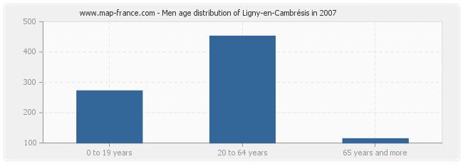 Men age distribution of Ligny-en-Cambrésis in 2007